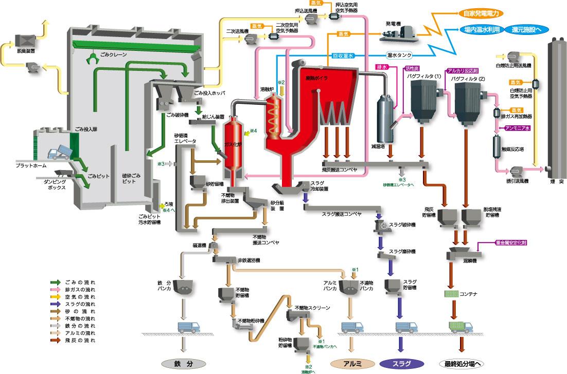 熱回収施設のごみ処理の流れ図